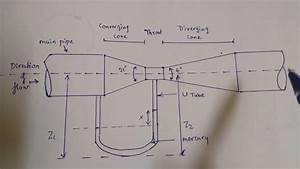 Venturimeter And Orifice Meter Diagram And Explaination In