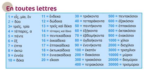 alphabet grec ancien