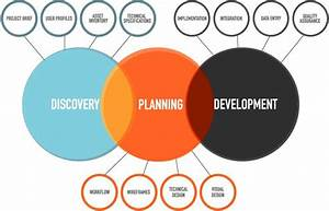 Design And Consulting Process