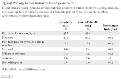 U.s. Uninsured Rate Continues To Fall