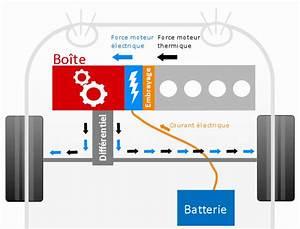 Batterie Voiture Hybride : batterie auto hybride votre site sp cialis dans les accessoires automobiles ~ Medecine-chirurgie-esthetiques.com Avis de Voitures