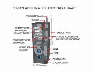 56 High Efficiency Furnace Venting Diagram  Vent Placement Nordyne Sc Sl Furnace Venting