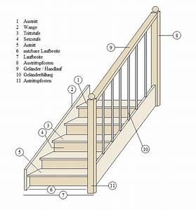 Außentreppe Berechnen : infos und tipps so wird eine treppe berechnet ~ Themetempest.com Abrechnung