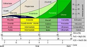 The Geological Model