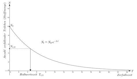 exponentieller prozess wikipedia