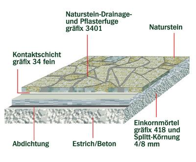 polygonalplatten verlegen kiesbett heizk 246 rpernische isolierplatte verlegen polygonalplatten in sand oder beton