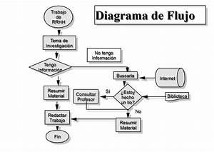 Ejemplo de diagrama de flujo Ejemplos De