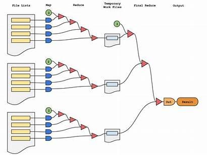 Mapreduce Processing Gpfs Result Policy Engine Found