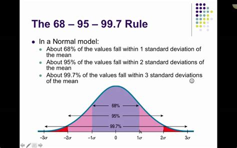 chapter   normal model      rule youtube