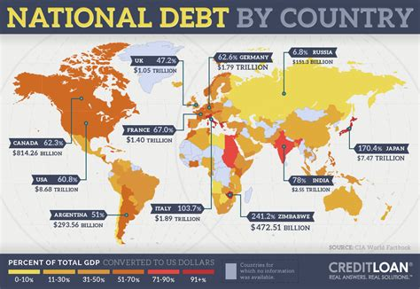 This Infographic Examines How Much Theu S Debt The Us National Debt Exposed Creditloan Com