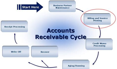 accounts receivable cycle image source https