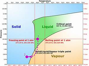 Thermodynamics - Vacuum Freezing Of Water