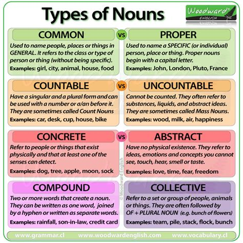 kinds  nouns socratic