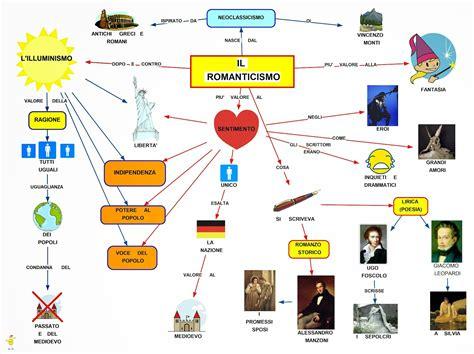 illuminismo periodo storico mappa concettuale romanticismo scuolissima