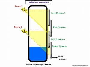 Nuclear Level Detectors Cascade Or Master  Slave Concept
