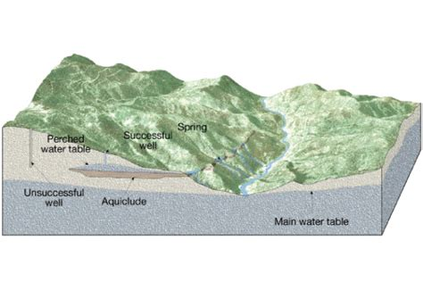 groundwater diagrams