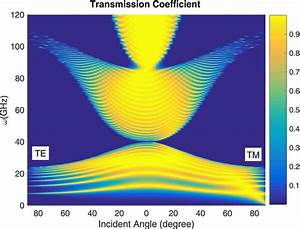 Contour Plot Of The Transmission Coefficient As A Function