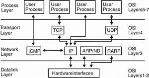 Tcp  Ip Concepts