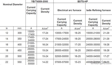 graphite electrodesrphpuhpmm mmaccording   requirements real time quotes