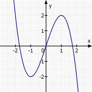 Nullstellen Berechnen Funktion 3 Grades : ganzrationale funktion dritten grades aus tiefpunkt und wendepunkt bestimmen mathelounge ~ Themetempest.com Abrechnung