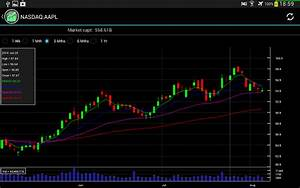 Free Stock Chart View Stock 39 S Price Historical Chart