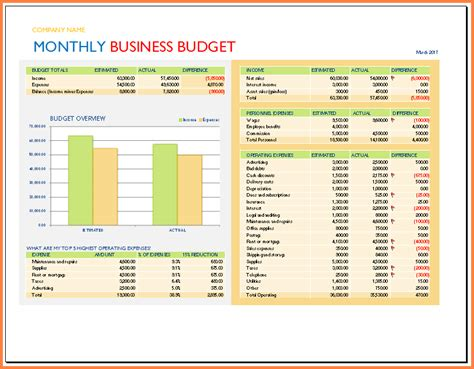 Business Budget Template 9 Spreadsheet Business Excel Spreadsheets