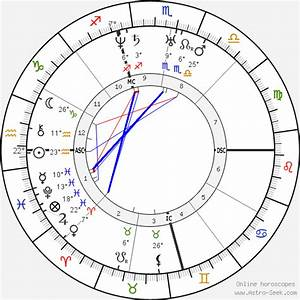 Abraham Lincoln Birth Chart Horoscope Date Of Birth Astro