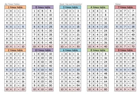 Times Tables Worksheets 1-12