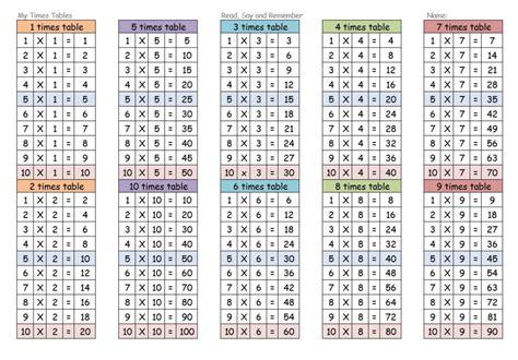 Times Tables Worksheets 112  Kiddo Shelter