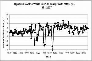 Dynamics Of The World Gdp Annual Growth Rates      1871