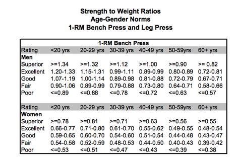 bench press chart weirdness about my weight 171 blueollie