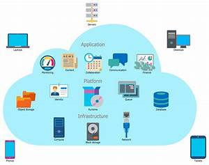 Example 1  Cloud Computing  This Sample Shows A  Cloud  Computing  Diagram  Design In Moment