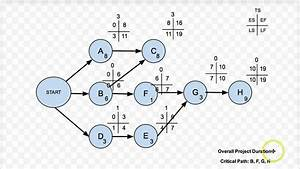 Project Network Diagrams With Tangents