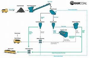 Diagram  Process Flow Diagram Gold Mining Full Version Hd