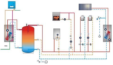 lüftungsanlage mit klimaanlage kombinieren holzheizung mit gasheizung kombinieren klimaanlage und