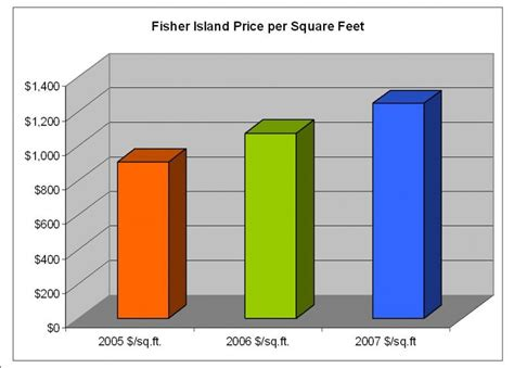 Price Per Sqft by Fisher Island Is The Wealthiest Zip Code In The Us Miamism