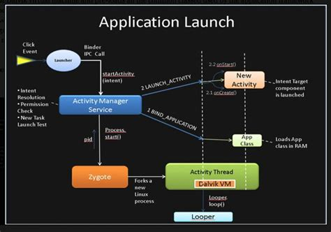 Diagram App by Android Application Launch Explained From Zygote To Your