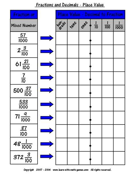 Decimals Fractions Percents Worksheet  Common Fraction To Decimal Conversion Chart Fractions