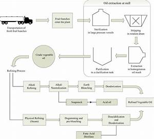 Full Processing Flow Chart For A General Vegetable Oil