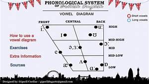 Phonological System Of British English
