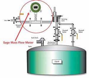Nitrogen Blanketing And Tank Blanketing Flow Meters