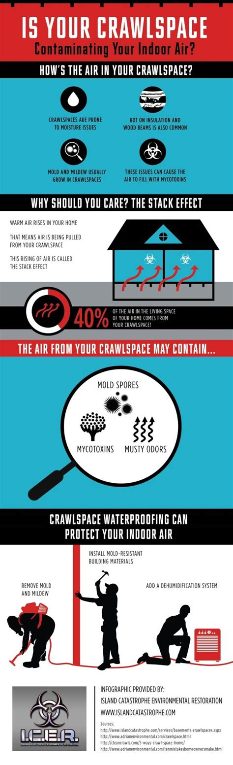 Top 5 Ways Your Crawl Space Affects Your Home Infographic