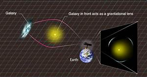 Citizen Scientists Discover Gravitational Lenses Via Space Warps Project  U2013 Astronomy Now