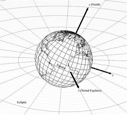 Coordinate Eci Coordinates Earth System Frame Inertial