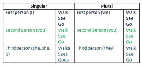 grammar verbs free homework help