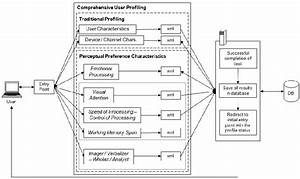 U0026quot  User Profiling Construction  U0026quot  Data Flow Diagram