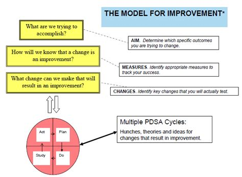 model for improvement template module 4 approaches to quality improvement agency for healthcare research quality