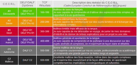 niveau langue cadre europeen cours fle a1 224 c2 par skype ou en touraine