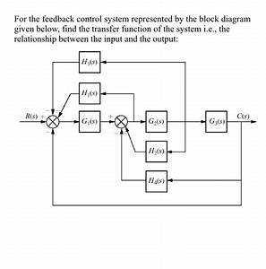 Solved  For The Feedback Control System Represented By The
