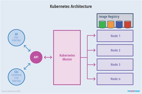 kubernetes  overview   stack
